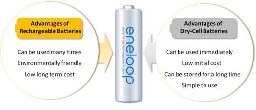 eneloop is combining the advantages of a rechargeable battery and a dry-cell battery